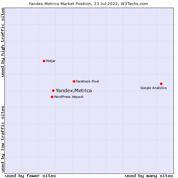 Market position of Yandex.Metrica