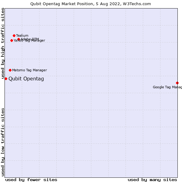 Market position of Qubit Opentag