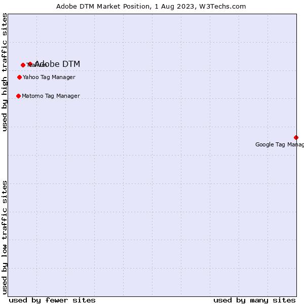 Market position of Adobe DTM