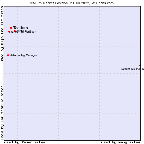 Market position of Tealium