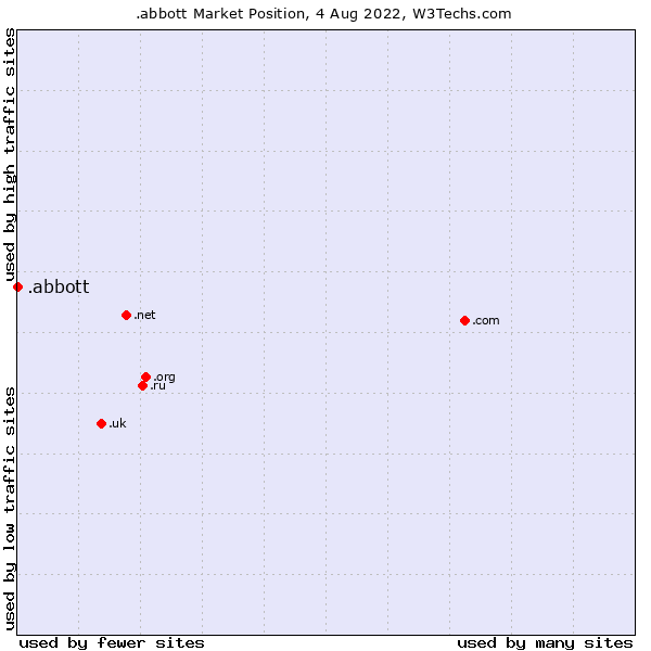 Market position of .abbott