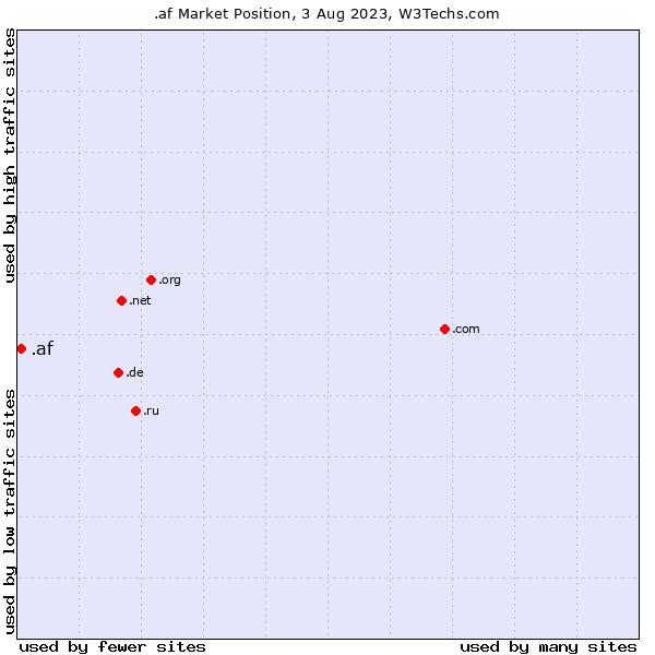 Market position of .af