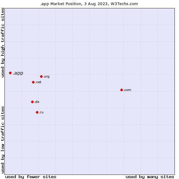 Market position of .app