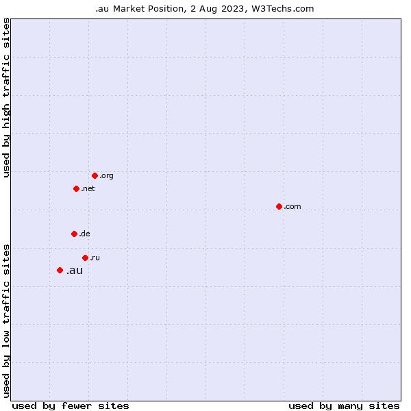 Market position of .au