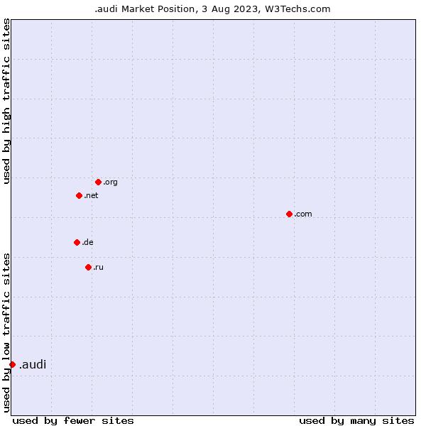 Market position of .audi