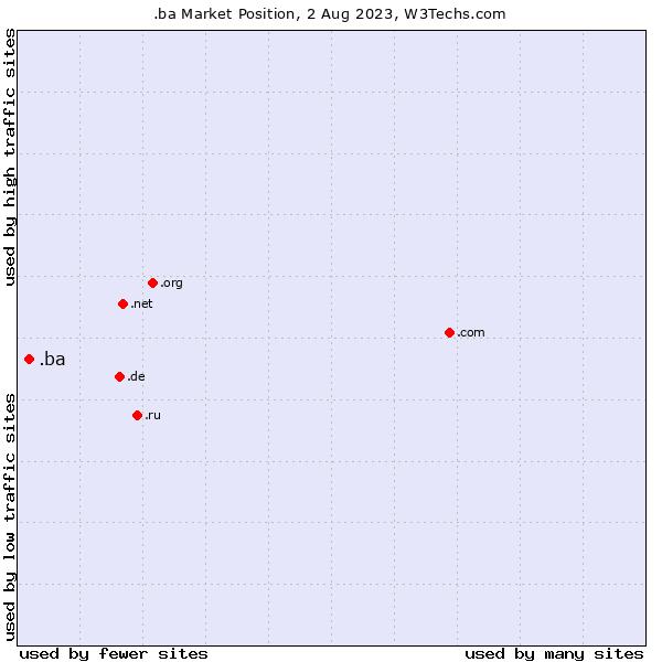 Market position of .ba