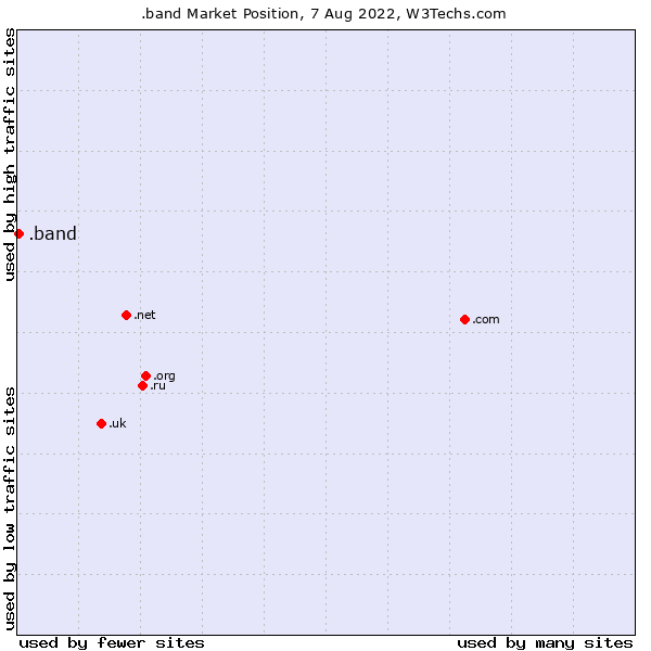 Market position of .band