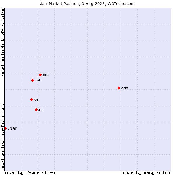 Market position of .bar