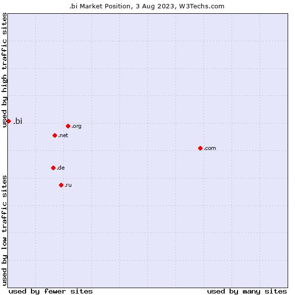 Market position of .bi