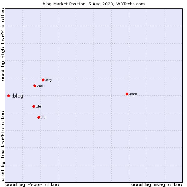 Market position of .blog