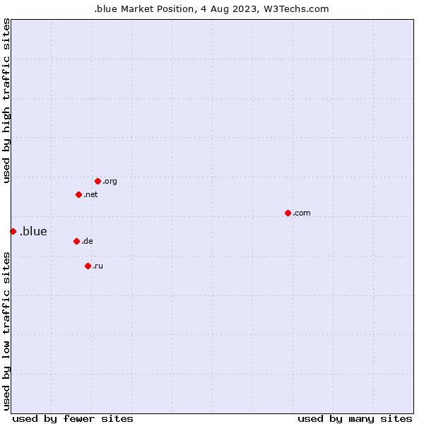 Market position of .blue