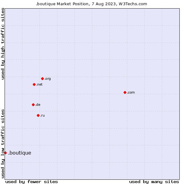 Market position of .boutique