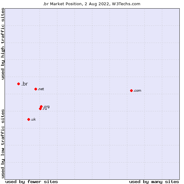 Market position of .br