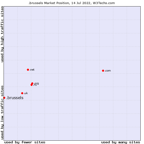 Market position of .brussels
