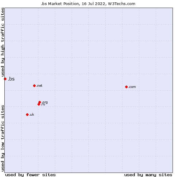 Market position of .bs