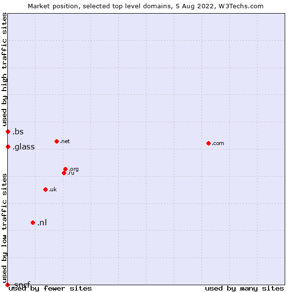 Market position of the selected technologies