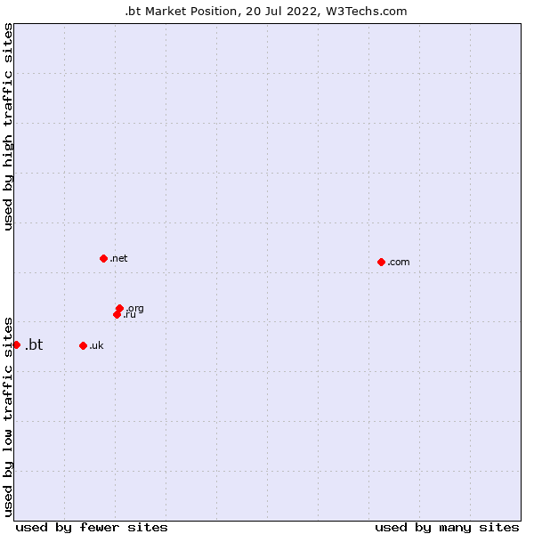 Market position of .bt