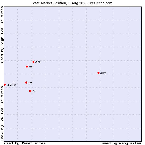 Market position of .cafe