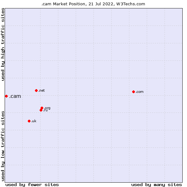 Market position of .cam