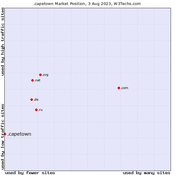 Market position of .capetown