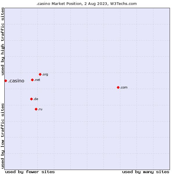 Market position of .casino