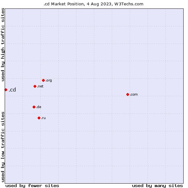 Market position of .cd