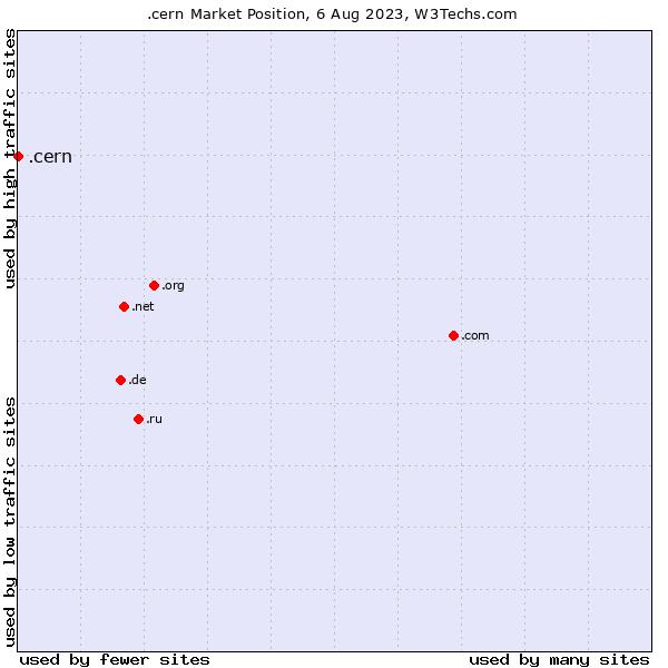 Market position of .cern