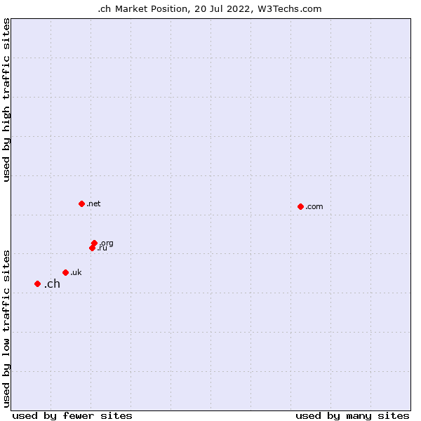 Market position of .ch