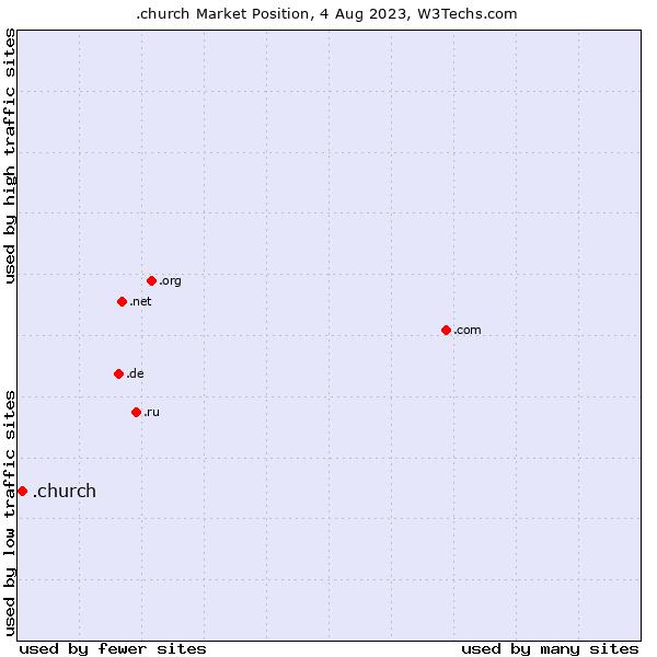Market position of .church
