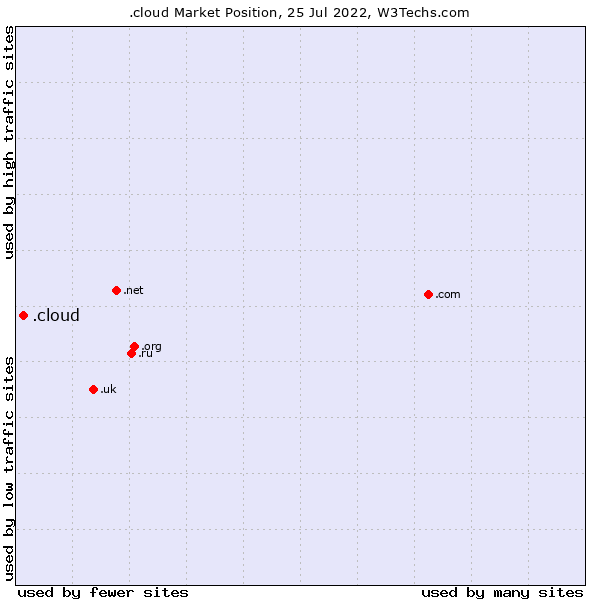 Market position of .cloud