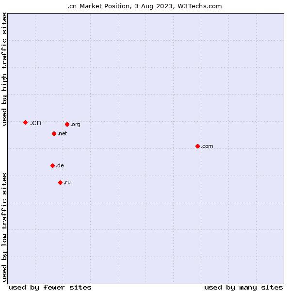 Market position of .cn