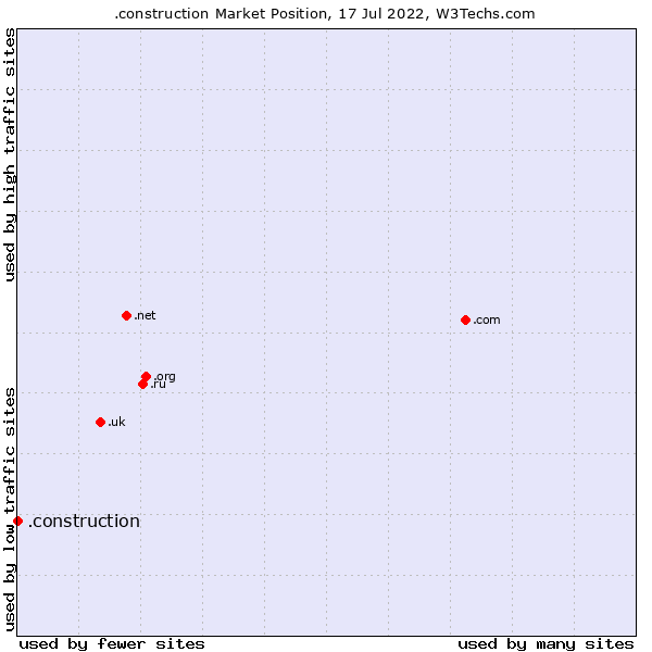 Market position of .construction