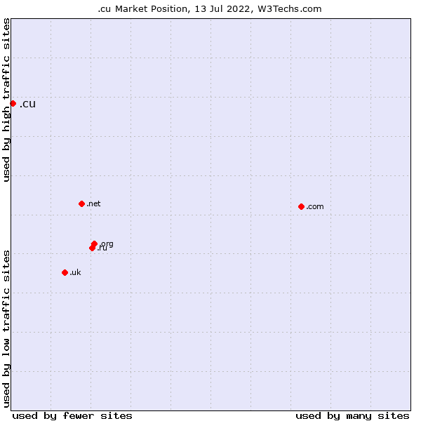 Market position of .cu