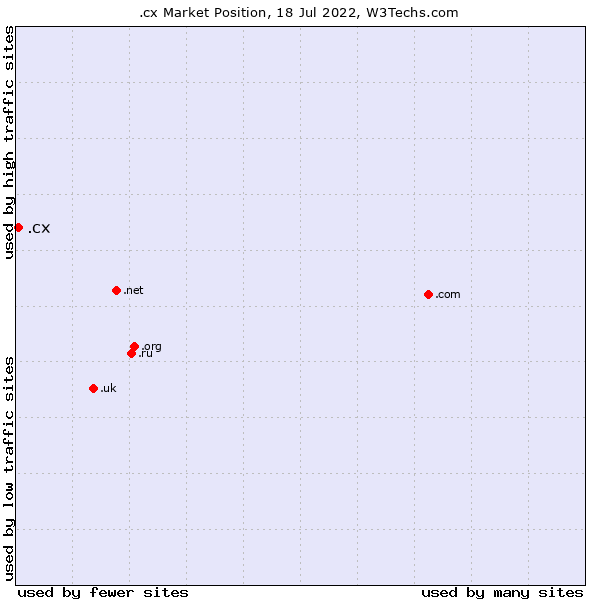 Market position of .cx