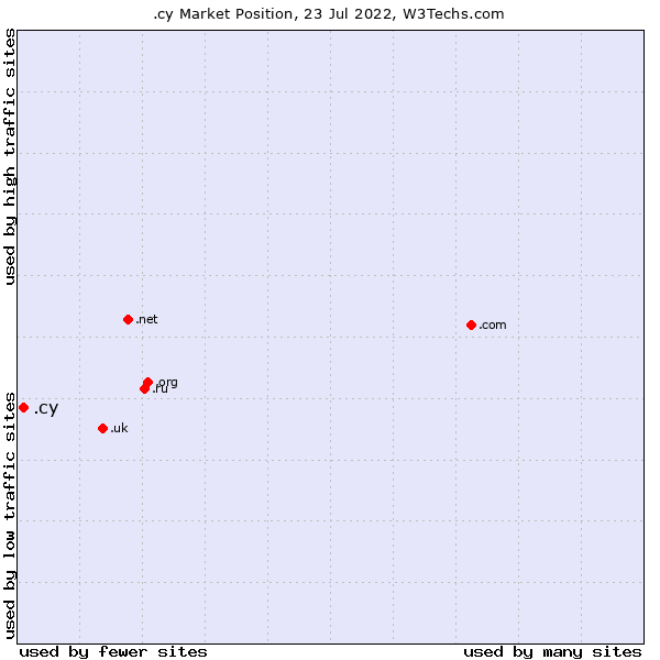 Market position of .cy