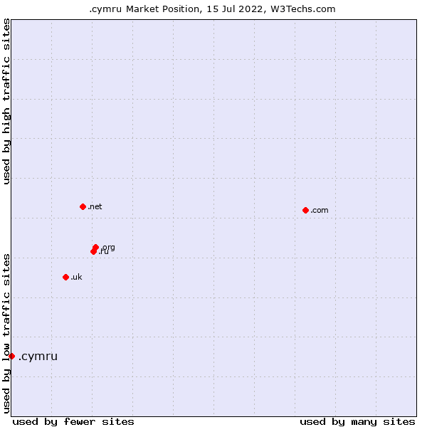 Market position of .cymru