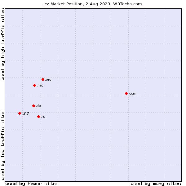 Market position of .cz