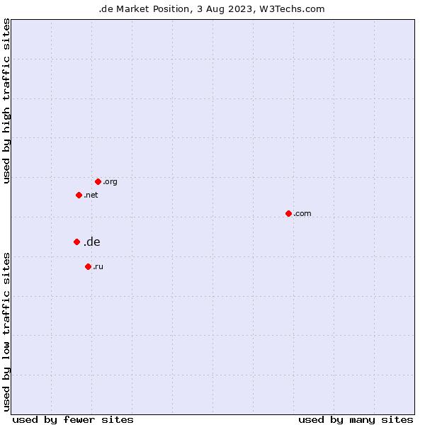 Market position of .de