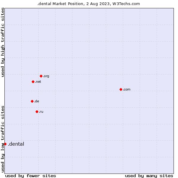 Market position of .dental