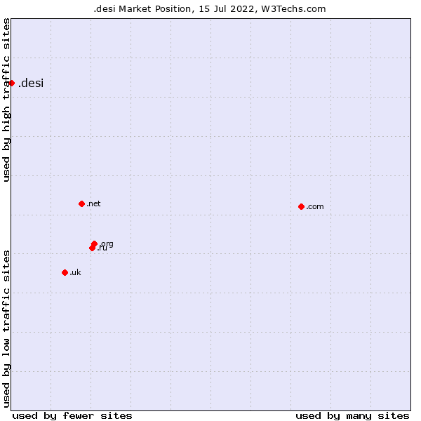 Market position of .desi
