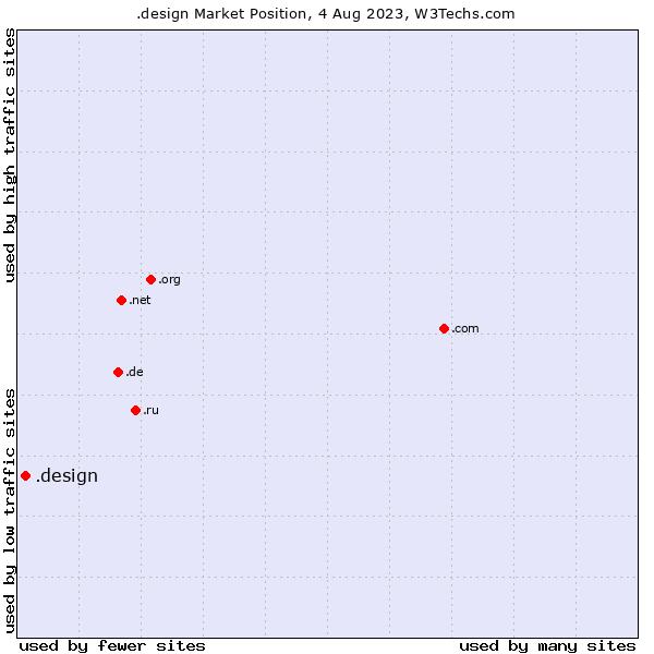 Market position of .design