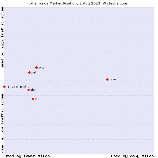 Market position of .diamonds