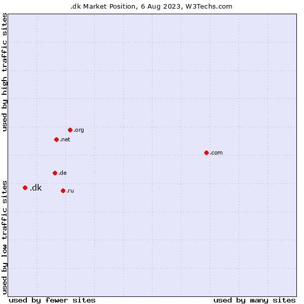Market position of .dk