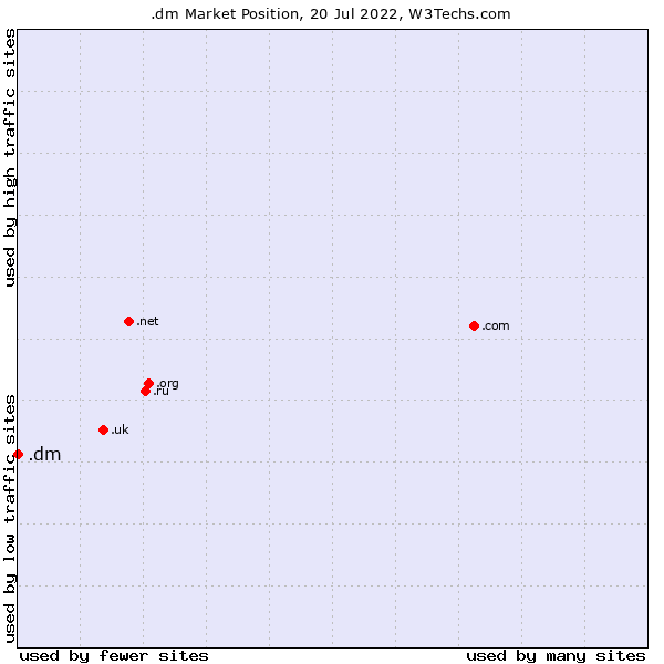 Market position of .dm