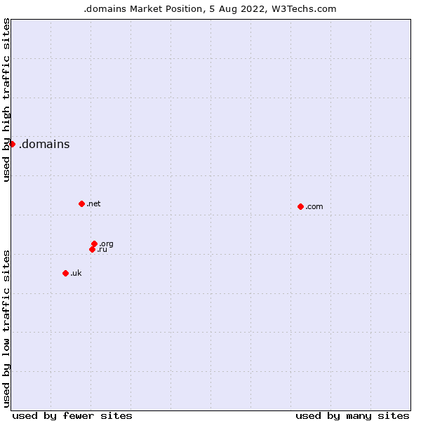 Market position of .domains