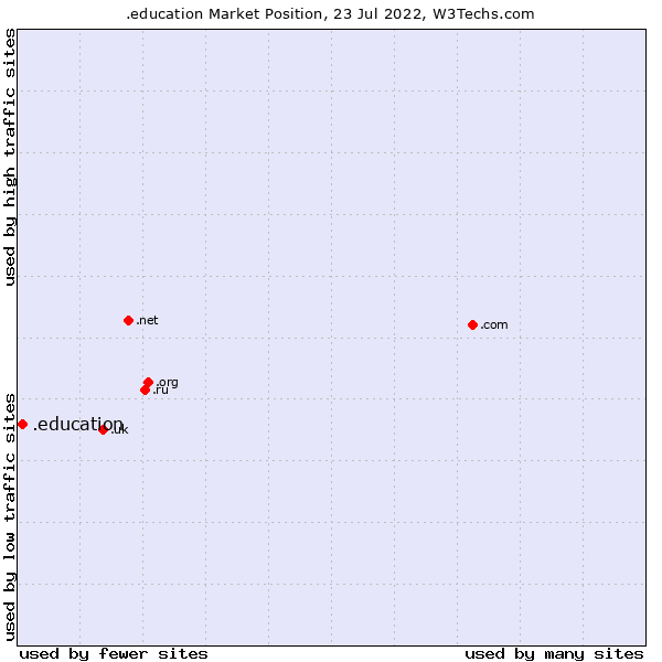 Market position of .education