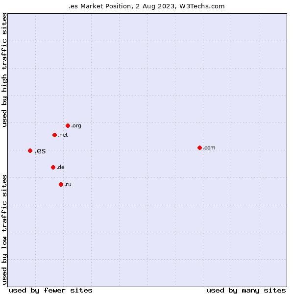 Market position of .es