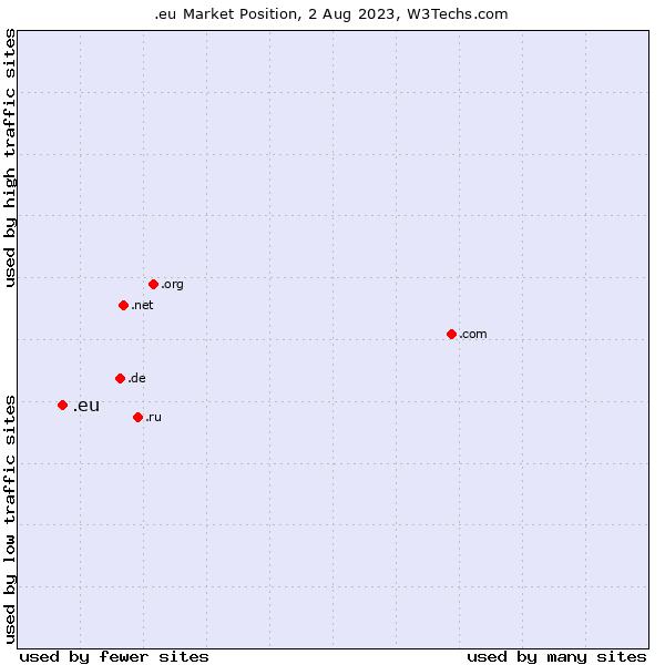 Market position of .eu