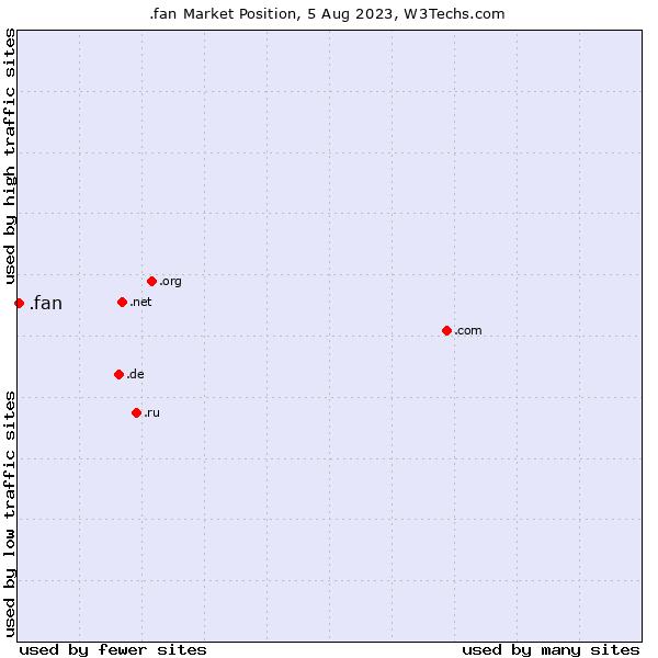 Market position of .fan