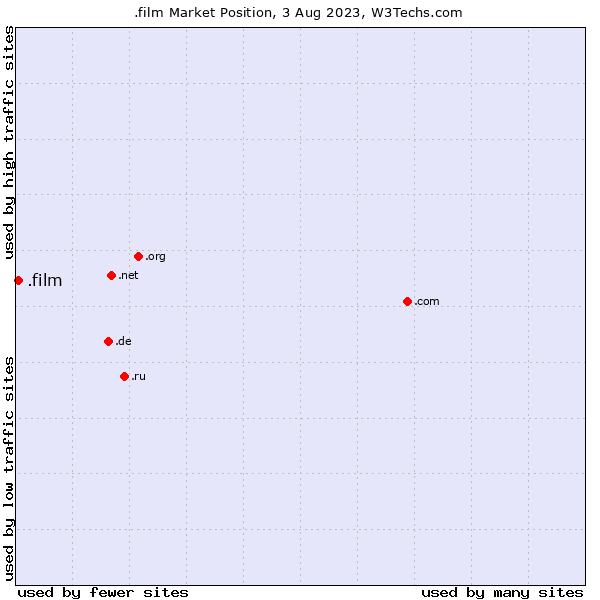 Market position of .film